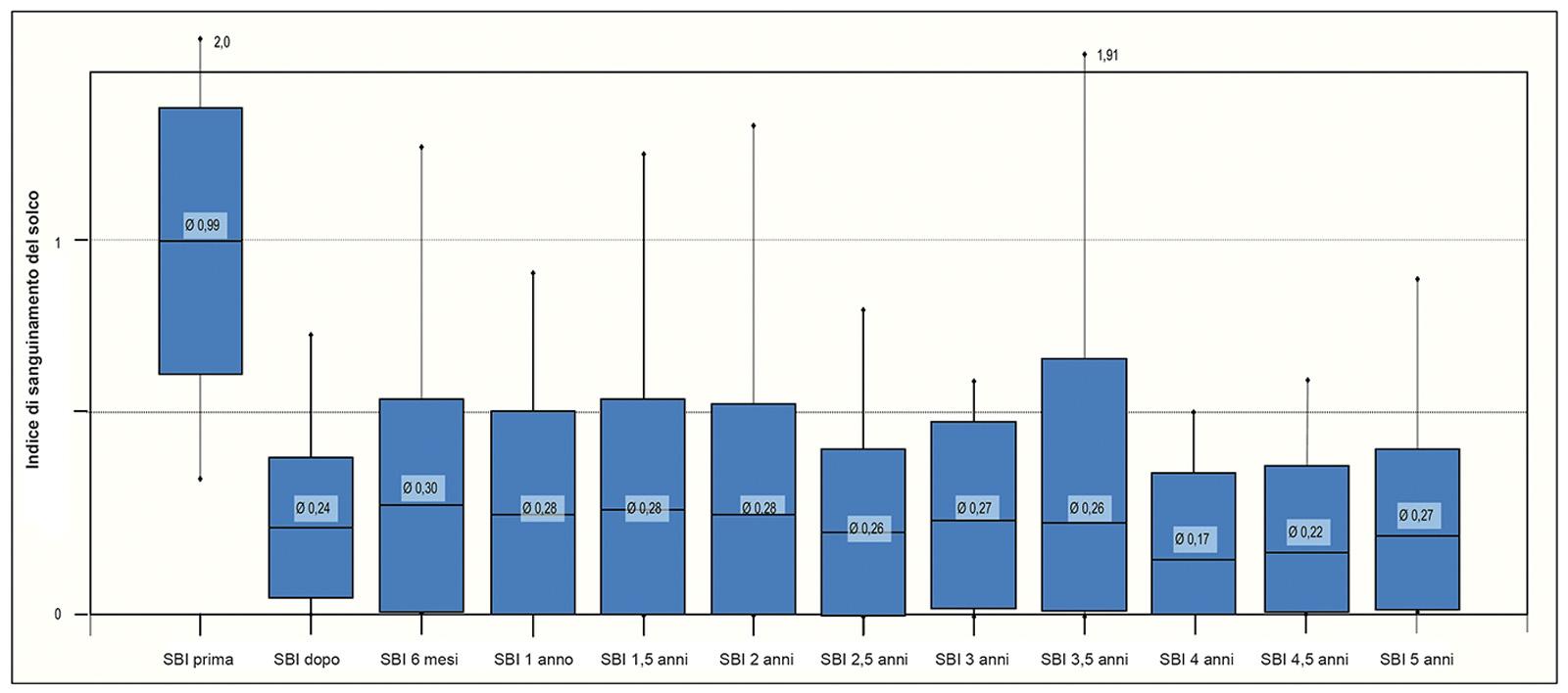 2. Evoluzione dell'indice di sanguinamento del solco in 5 anni.
