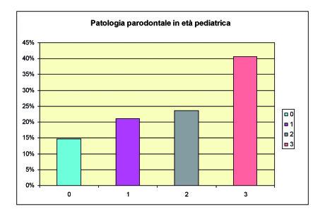 5. Grafico riassuntivo dei livelli di patologia parodontale in età pediatrica. I livelli sono: 0, assenza di sanguinamento; 1, gengivite lieve; 2, gengivite moderata e 3, gengivite grave.