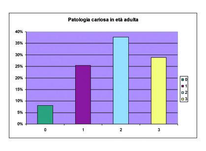 6. Grafico riassuntivo dei livelli di patologia cariosa in età adulta. I livelli sono: 0, presenza massima di 1 carie; 1, presenza di 2-3 carie; 2, presenza di 4-5 carie e 3, presenza di più di 6 carie.
