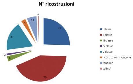 1. Distribuzione della tipologia delle ricostruzioni.