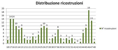 2. Distribuzione delle ricostruzioni in base agli elementi dentali.