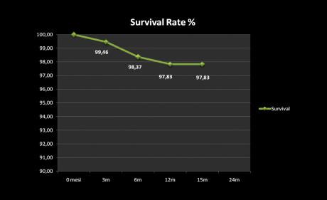 3. Tasso di sopravvivenza percentuale.