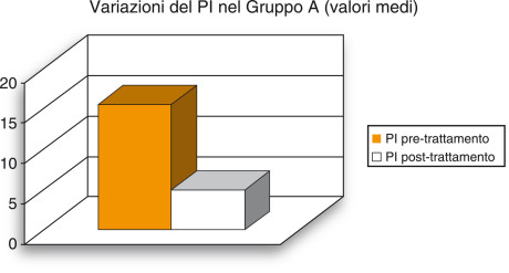 1. Visualizzazione grafica della variazione media dell'indice di placca (PI) rilevata nel gruppo A.