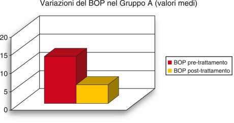 2. Visualizzazione grafica della variazione media del sanguinamento al sondaggio (BOP) rilevata nel gruppo A.