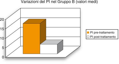 3. Visualizzazione grafica della variazione media dell'indice di placca (PI) rilevata nel gruppo B.