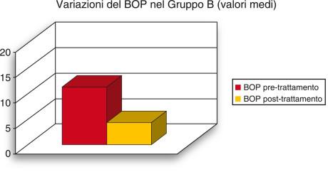 4. Visualizzazione grafica della variazione media del sanguinamento al sondaggio (BOP) rilevata nel gruppo B.