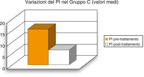 5. Visualizzazione grafica della variazione media dell'indice di placca (PI) rilevata nel gruppo C.