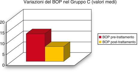 6. Visualizzazione grafica della variazione media del sanguinamento al sondaggio (BOP) rilevata nel gruppo C.