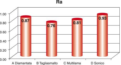 Grafico 1. Media della rugosità superficiale misurata per i vari sistemi di rifinitura.