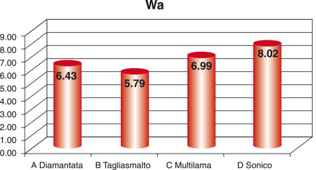 Grafico 2. Media della waviness ottenuta attraverso i vari sistemi di rifinitura.