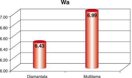 Grafico 4. Confronto dei valori medi di waviness ottenuti per mezzo degli strumenti rotanti.