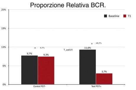 4. Grafico della riduzione dei batteri del complesso rosso (P.gingivalis, T.forsythia e T.denticola) nel gruppo controllo (tasche trattate solo con RP) e nel gruppo test (tasche trattate con RP + LAD).