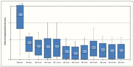 6. Evoluzione dell'indice di sanguinamento del solco con terapia antibiotica aggiuntiva.