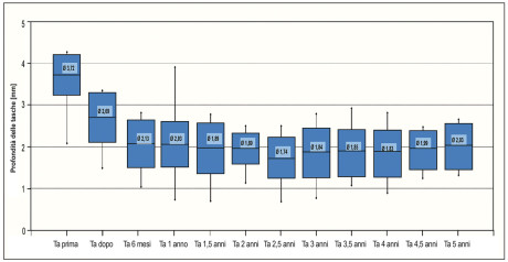 7. Profondità media della tasca in pazienti sottoposti una sola volta a una terapia antibiotica aggiuntiva.