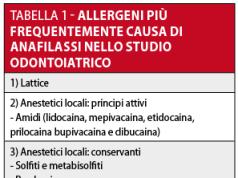 anafilassi ambulatorio odontoiatrico