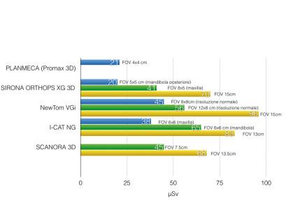 Grafico 3 - Il grafico mostra la dose radiogena media in base al FOV utilizzato di alcuni macchinari tomografici in commercio4,21,42.