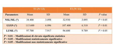 Tabella 2 - VALORI MEDI CEFALOMETRICI E DEVIAZIONI STANDARD RELATIVI ALLE MISURE ANGOLARI NSL/ML, UI/SN E LI/ML, REGISTRATI SU UN NUMERO DI 13 PAZIENTI A T1 (INIZIO DELLA TERAPIA MIOFUNZIONALE) E T2 (A DODICI MESI DA T1)