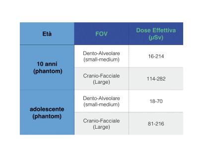 Tabella 1 - Dati relativi alla dose effettiva assorbita in base al FOV scelto e all'età del soggetto4.