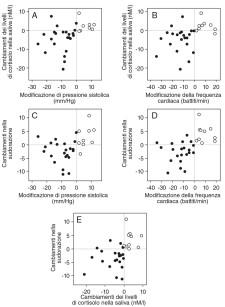 1. Correlazione tra le modificazioni di pressione sistolica, frequenza cardiaca, sudorazione e livello di cortisolo salivare durante il trattamento. I simboli pieni rappresentano i casi in cui i parametri mostrati sulle ascisse sono risultati più alti dopo il trattamento rispetto alla valutazione pre-operatoria. Al contrario, i simboli vuoti indicano i casi in cui i parametri mostrati sull'ascissa sono aumentati durante il tempo del trattamento, dalla baseline a dopo il trattamento. a. b. Concentrazione salivare di cortisone confrontata con pressione sistolica e frequenza cardiaca. c. d. Cambiamenti nella sudorazione in funzione della pressione sistolica e della frequenza cardiaca. Tutte le correlazioni sono risultate significative (p<0.05). e. Correlazione tra i cambiamenti della sudorazione e i livelli di cortisolo. Tutte le correlazioni sono risultate statisticamente significative (p<0.05).