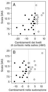 2. Correlazione tra i cambiamenti nella concentrazione salivare di cortisolo (a), sudorazione (b) e i risultati ottenuti con la scala DAS. I simboli pieni o vuoti rappresentano i casi in cui i parametri mostrati sulle ascisse sono risultati rispettivamente più alti o più bassi dei rispettivi parametri prima del trattamento. Le correlazioni sono risultate statisticamente significative (p<0.05).