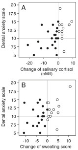 2. Correlation between changes of the salivary cortisol concentration (a), sweating score (b) and results obtained with the dental anxiety scale. Filled and open symbols represent cases where the parameter displayed on the abscissa was higher or lower, respectively, than the respective parameter before the treatment. Correlations were statistically significant (p<0.05).