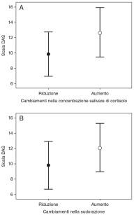 3. I pazienti sono stati divisi in due gruppi a seconda dei cambiamenti (aumento o riduzione) nella concentrazione salivare di cortisolo (a) e nella sudorazione (b) durante il trattamento, ed è stato confrontato il valore medio di DAS nei due gruppi. I segni e le barre indicano il valore medio e la deviazione standard. Sono state rilevate differenze significative in entrambi i casi (p<0.05).