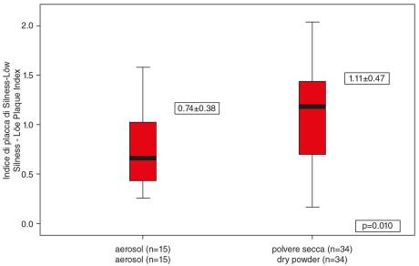 4. Relazione tra la forma di somministrazione dei farmaci e l'indice di placca. 4. Relationship between the form of inhaled medication and plaque indices.