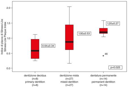 8. Relazione tra il tipo di dentizione e l'indice di placca. 8. Relationship between type of dentition and plaque indices.