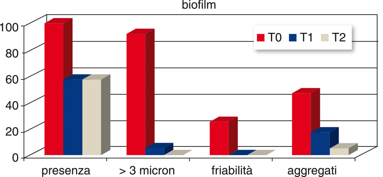 Grafico 1. Caratteristiche del biofilm.