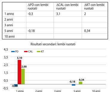 Grafico 14