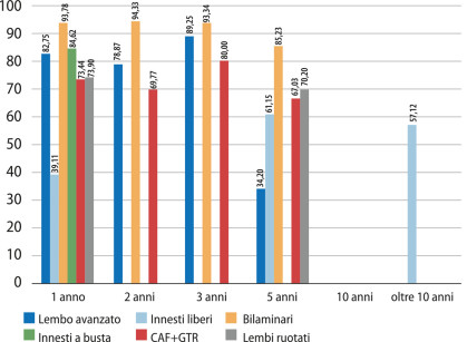 Grafico 15 – Percentuale copertura radicolare.