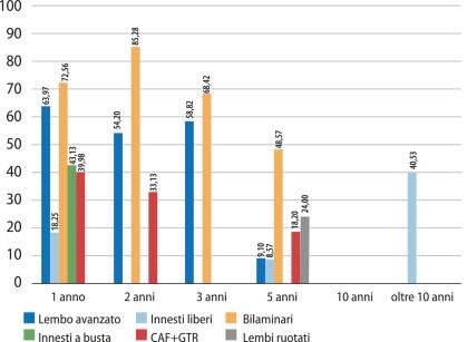 Grafico 16 – Siti 100% copertura.