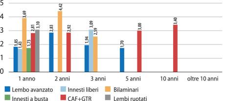 Grafico 18 – Miglioramento millimetri di CAL.
