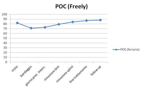 Grafico 1. Variazioni del valore del POC durante le diverse sedute di indagine strumentale.