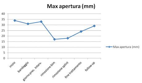 Grafico 6. Variazione nelle varie sedute del valore relativo alla massima apertura della mandibola in mm.
