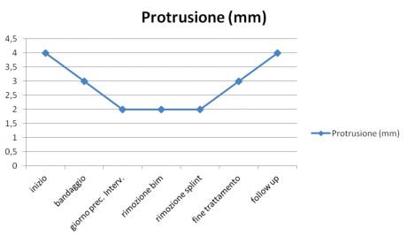 Grafico 7. Variazione nelle varie sedute del valore della protrusione mandibolare espresso in mm.