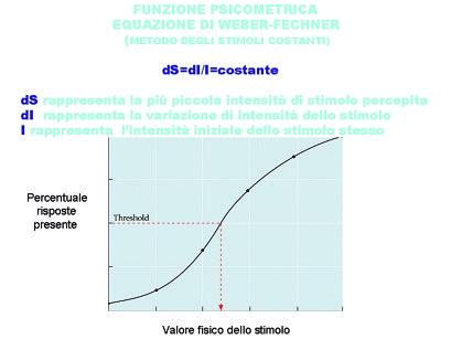1. Caratteristiche della funzione psicometrica.