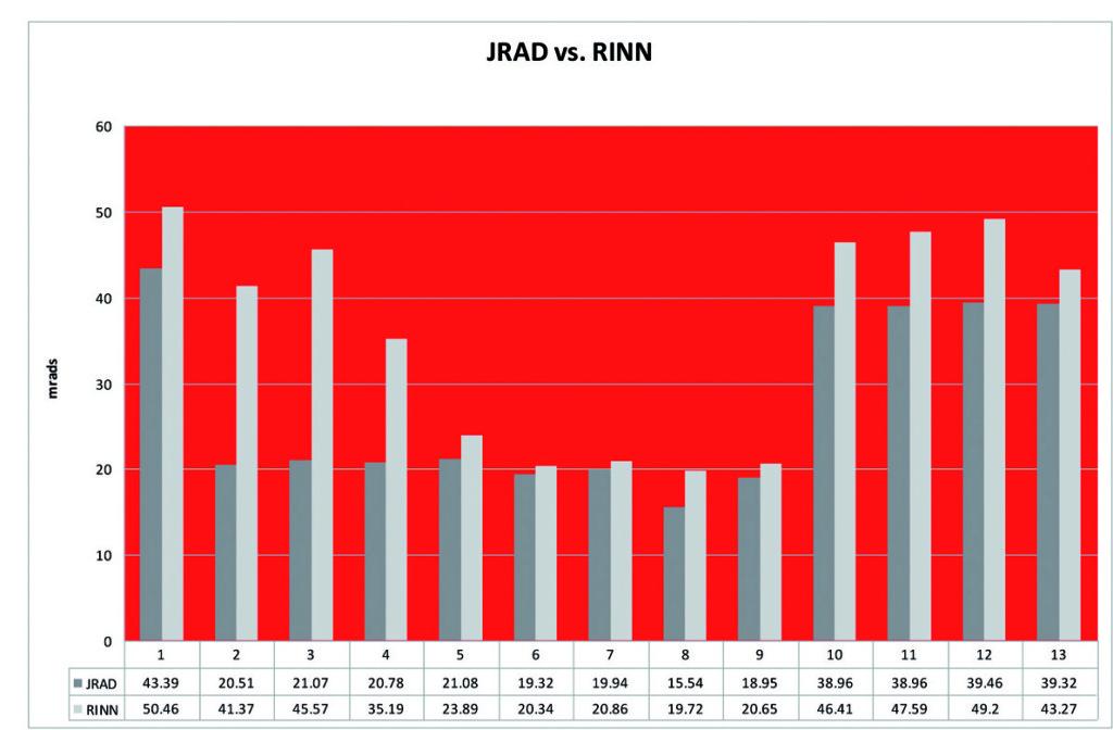 5. Dosi di radiazione misurate nei 13 punti di raccolta con il collimatore rettangolare (JADRAD) e quello circolare (RINN).