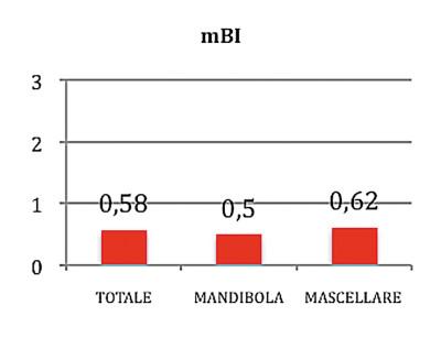 Grafico 1. Valori indicanti il sanguinamento perimplantare misurati con il Modified bleeding index (mBI).