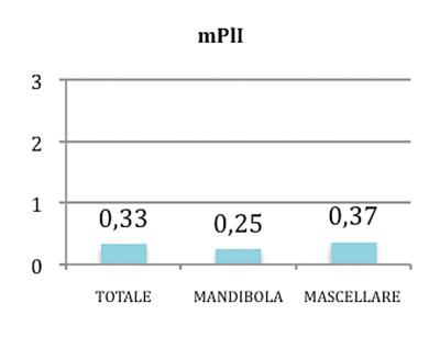 Grafico 2. Valori indicanti la placca per implantare rilevata con il Modified plaque index (mPl).