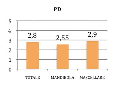 Grafico 3. Valori della profondità di sondaggio perimplantare (PD).