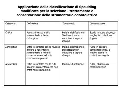 TABELLA 5 - APPLICAZIONE DELLA CLASSIFICAZIONE DI SPAULDING MODIFICATA PER LA SELEZIONE - TRATTAMENTO E CONSERVAZIONE DELLO STRUMENTARIO ODONTOIATRICO