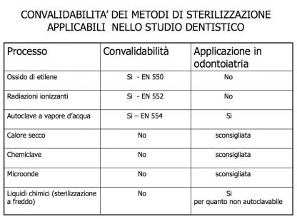 TABELLA 7 - convalidità dei metodi di sterilizzazione applicabili nello studio dentistico