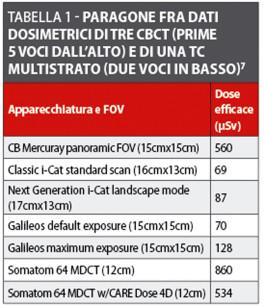 Progetto Radioprotezione_Tabella1