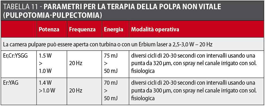 Tabella 11 Laser