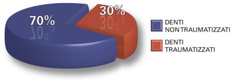 1. Percentuale di denti traumatizzati nella fascia di popolazione dai 3 ai 16 anni di età.
