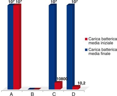 1. Carica batterica (espressa in UFC) prima e dopo trattamento.