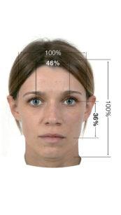 """2. Si è scoperto che il volto di maggiore attrattività è ottimizzato quando la distanza verticale tra gli occhi e la bocca è circa il 36% della sua lunghezza, e la distanza orizzontale tra gli occhi è circa il 46% della larghezza del viso. Questi """"nuovi rapporti aurei"""" sono quelli del volto medio che esercita attrattività. Il livello di attrattività rimane immutato se i rapporti di lunghezza e larghezza ottimali rimangono costanti"""