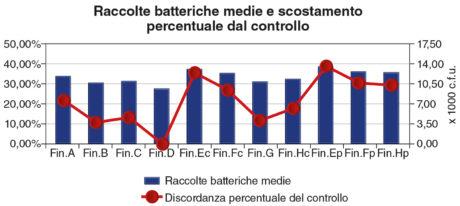 1. Raccolte batteriche medie e scostamento percentuale dal controllo