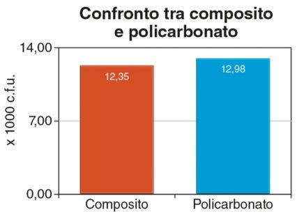 5. Confronto tra composito e policarbonato